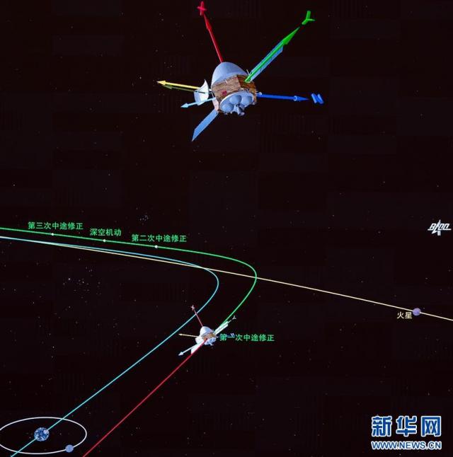 """我国首次火星探测任务""""天问一号""""探测器完成第一次轨道中途修正"""