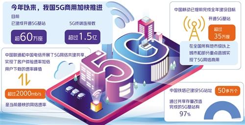 我国5G加快商用保持适度超前 赋能千行百业